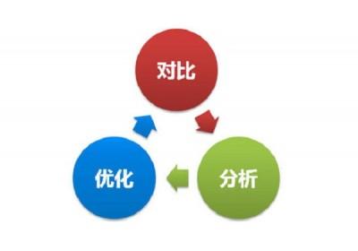 新站上线,比较常用的五种优化排名策略(一)